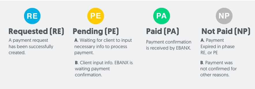 1payment requests status.png