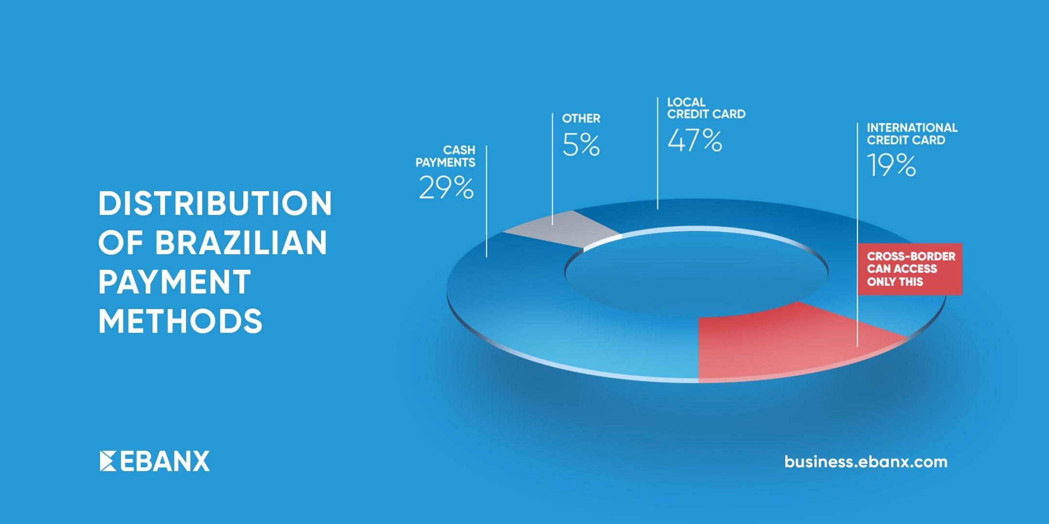 Distribution_of_Payment_Methods_in_Brazil.jpg