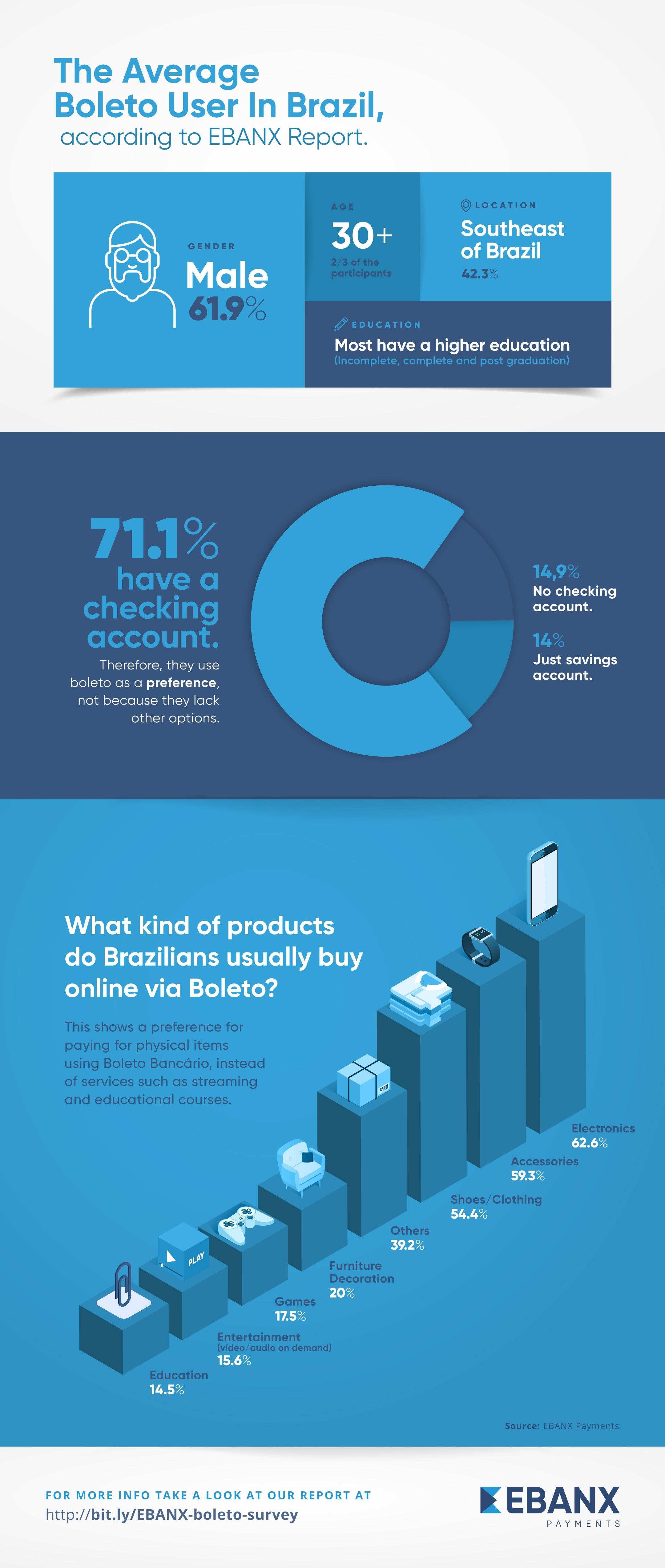 Infographic EBANX Boleto Insights