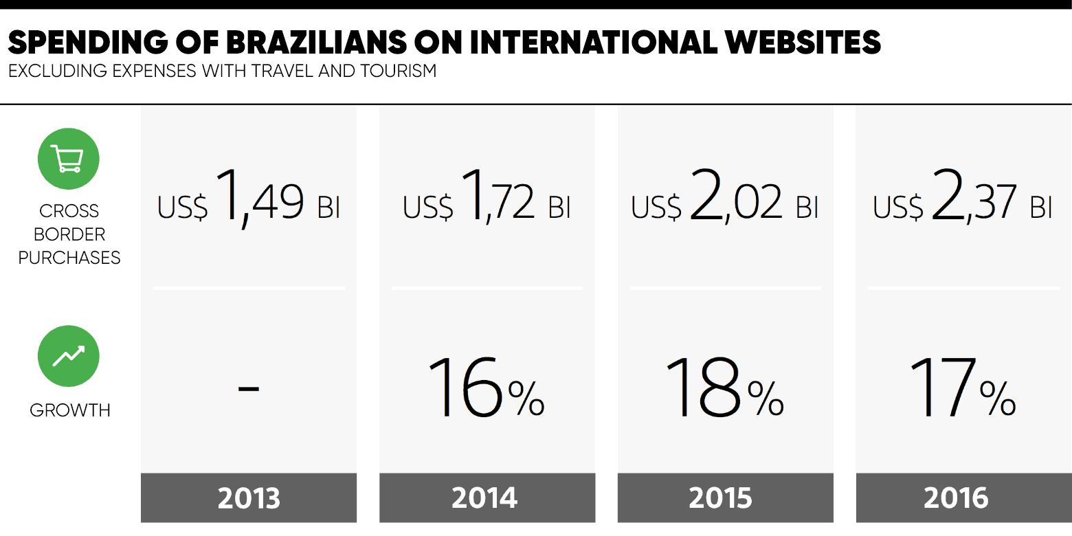 spending-of-brazilians-in-international-websites.png