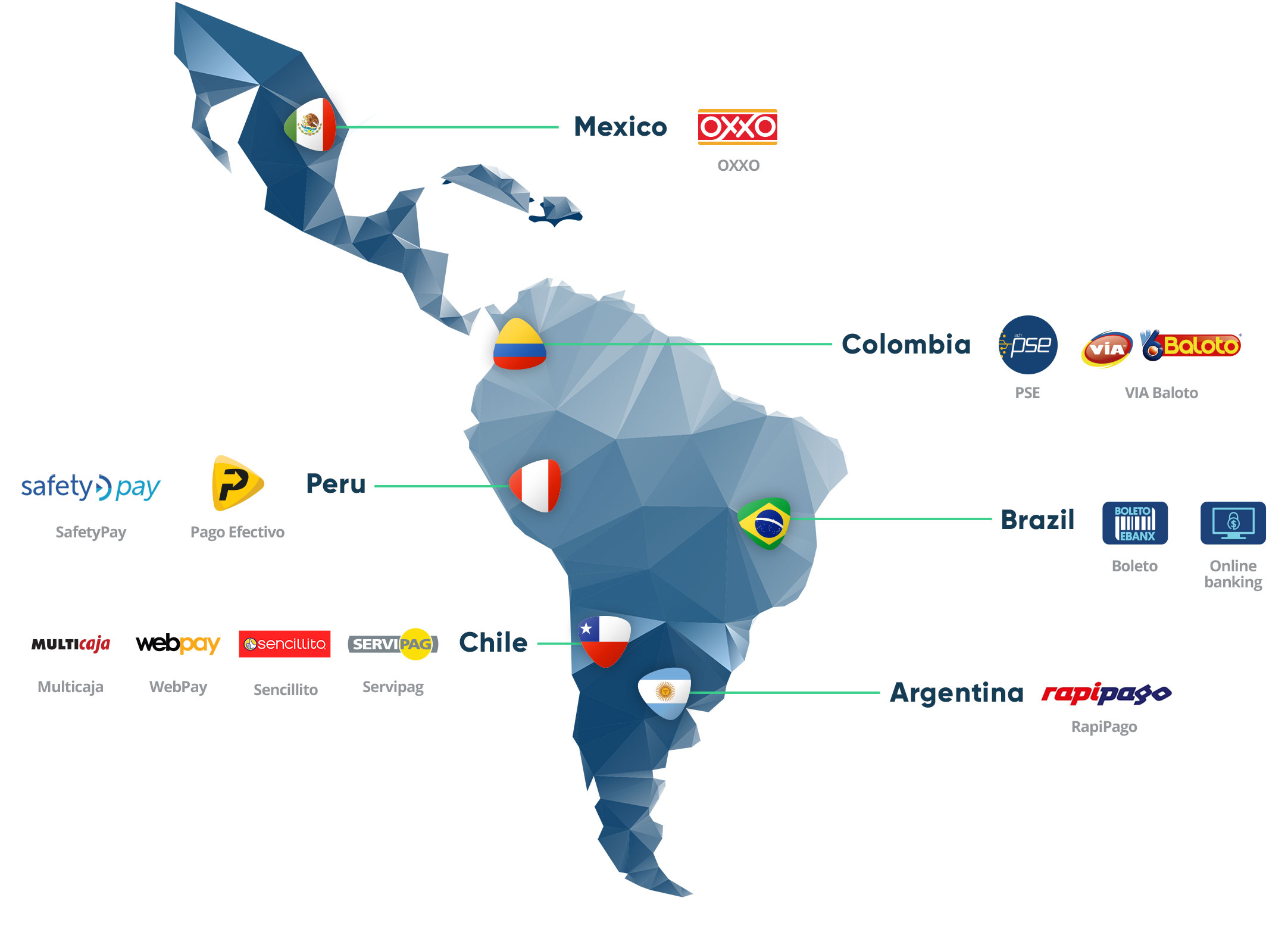 Map of Local Payment Methods in Latin America