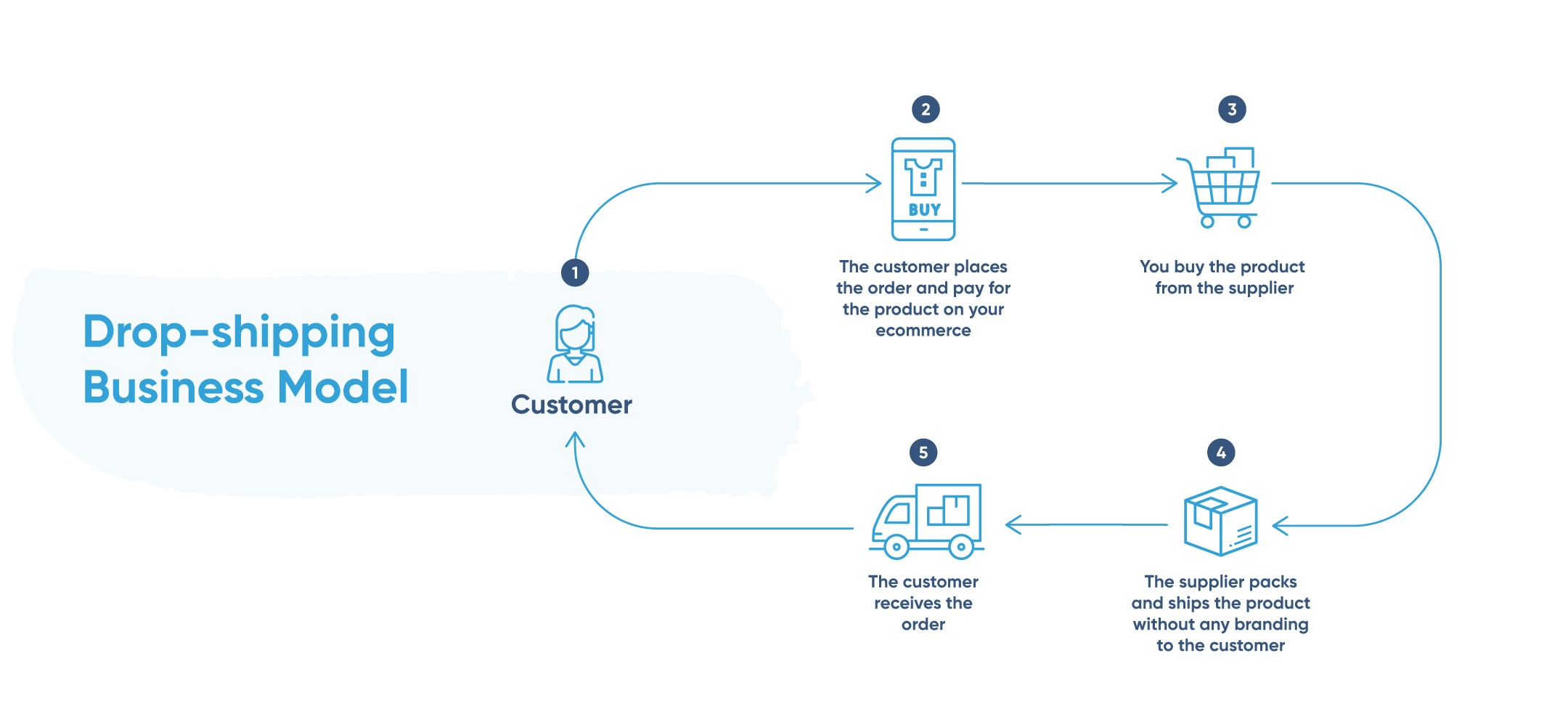 IMG_POST-Ecommerce-Business-Models-DROPSHIPPING.jpg