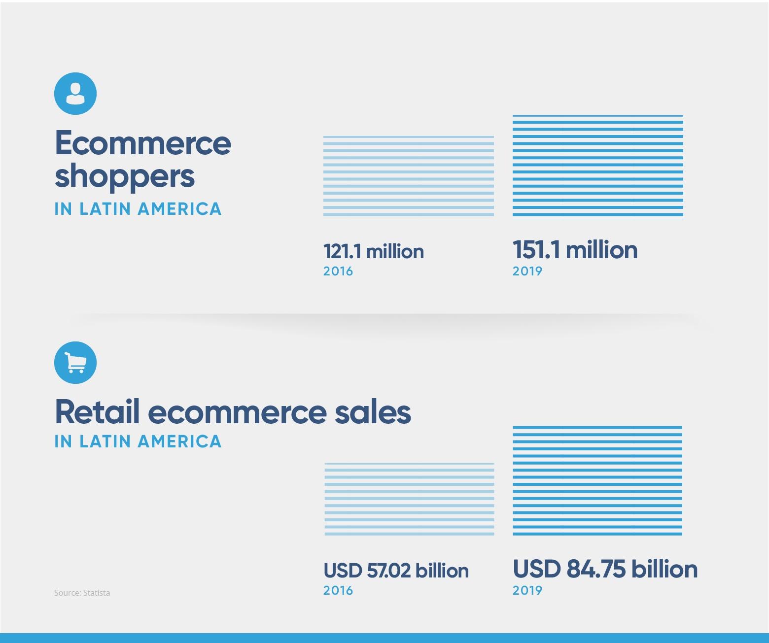 ecommerce-in-latin-america-ecommerce-in-latam-2x-1.jpg