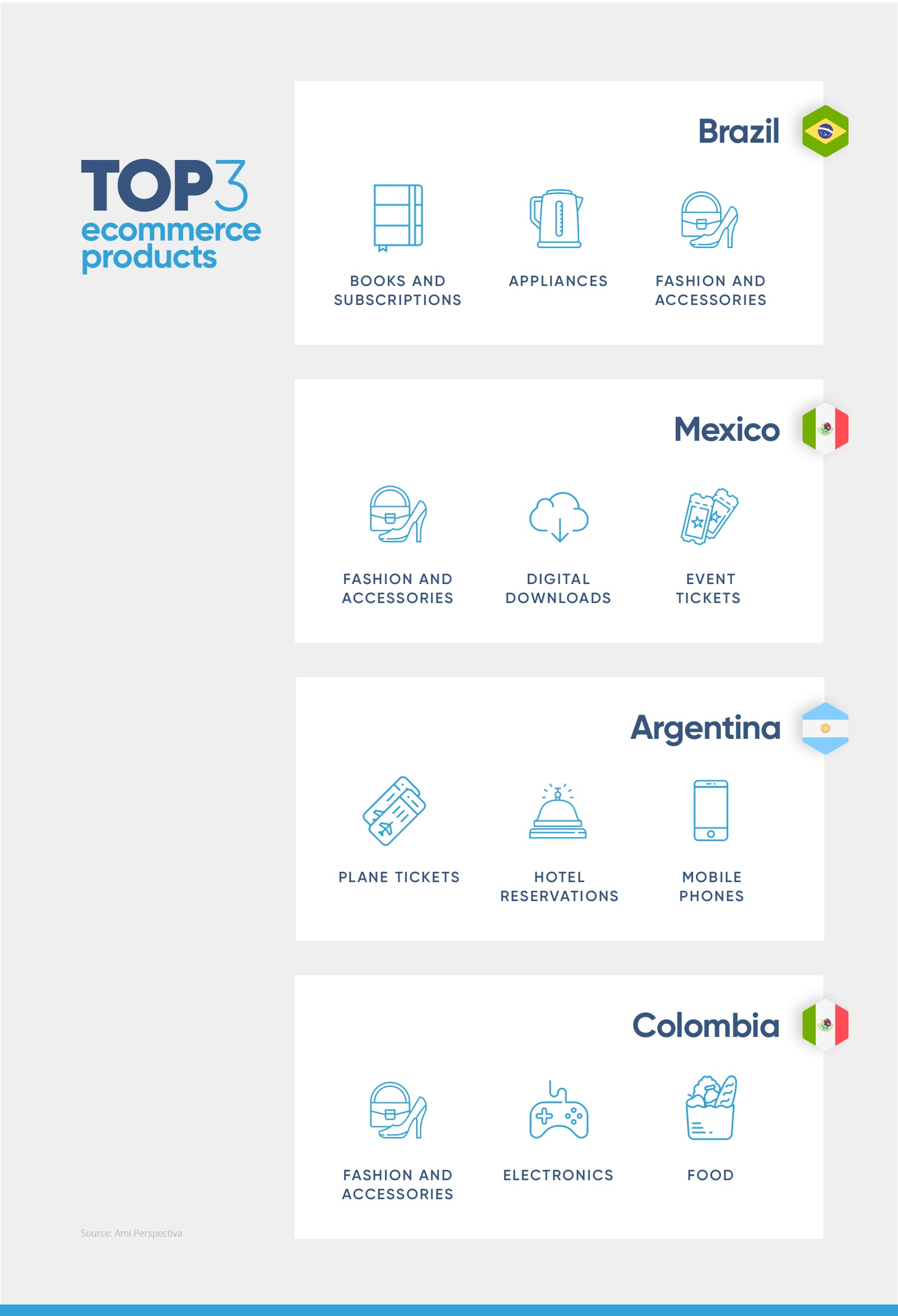 ecommerce-in-latin-america-top-3-ecommerce-products-2x.jpg