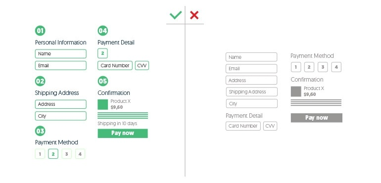 logical checkout field flow