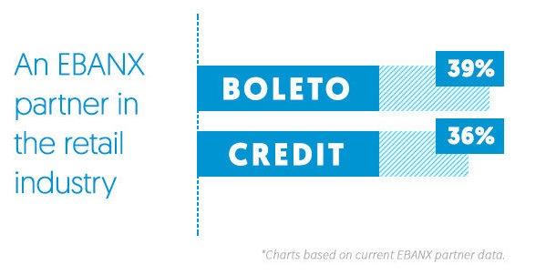 Boleto and credit card sales growth Brazil