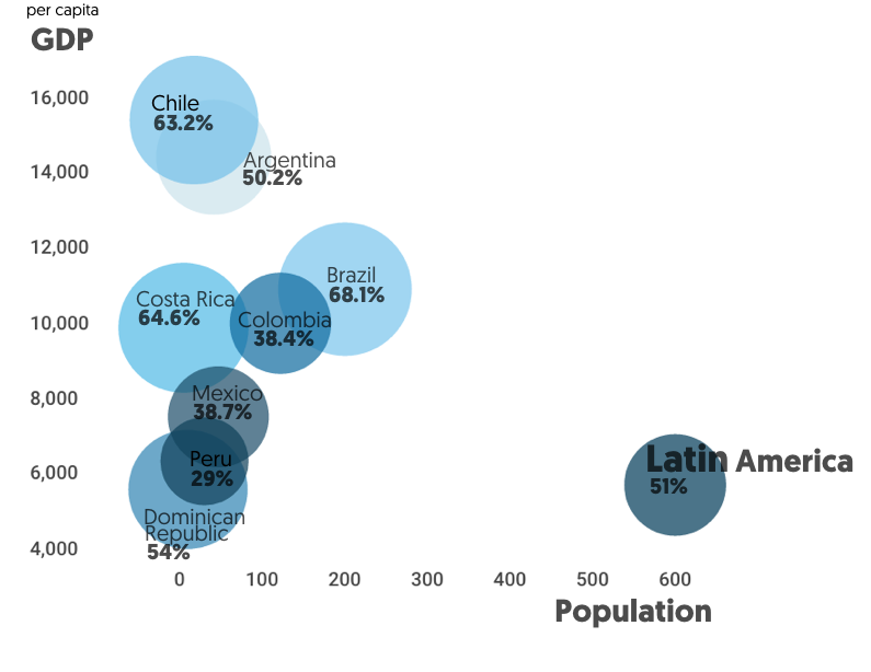 Banked population in Latin America Countries