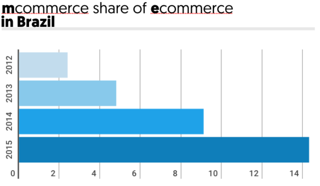 Mcommerce share of Ecommerce in Brazil