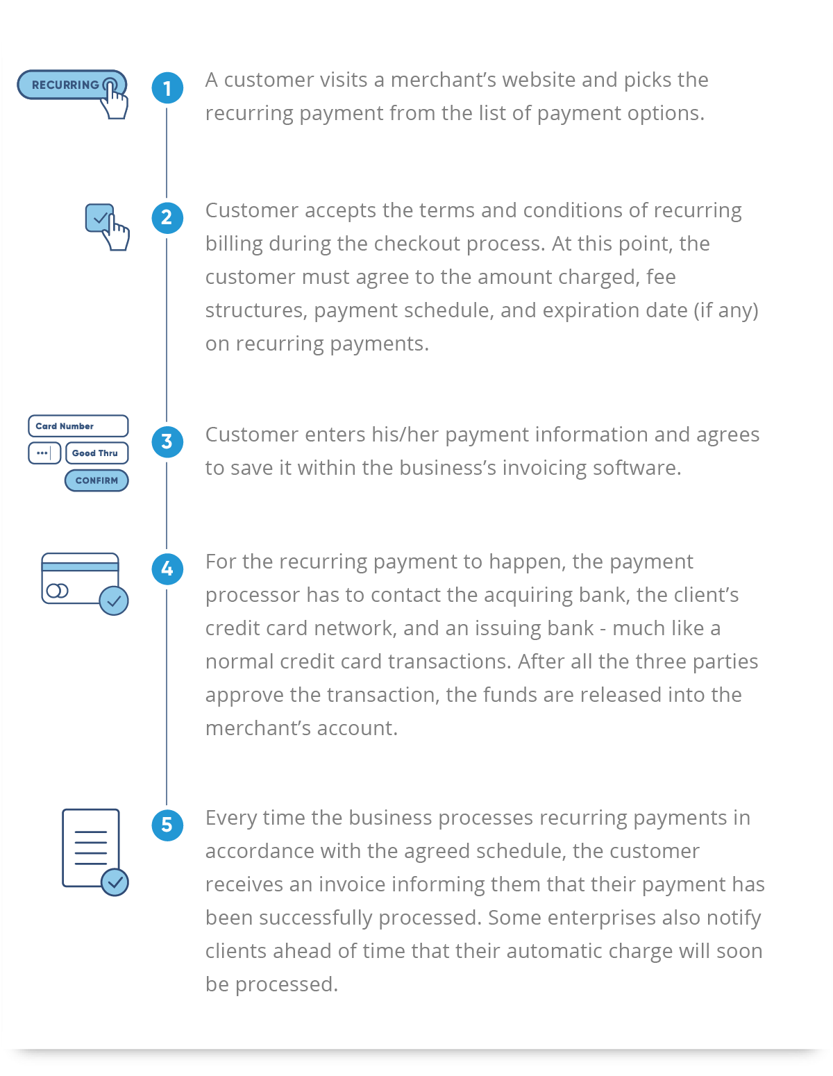 PE-recurring-payments