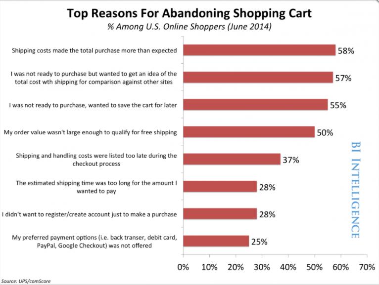 BI_UPS/comScore_Shopping Cart Abandonment