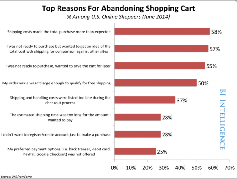 BI_UPS/comScore_Shopping Cart Abandonment