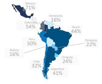 Where US brands offer their products in Latin America