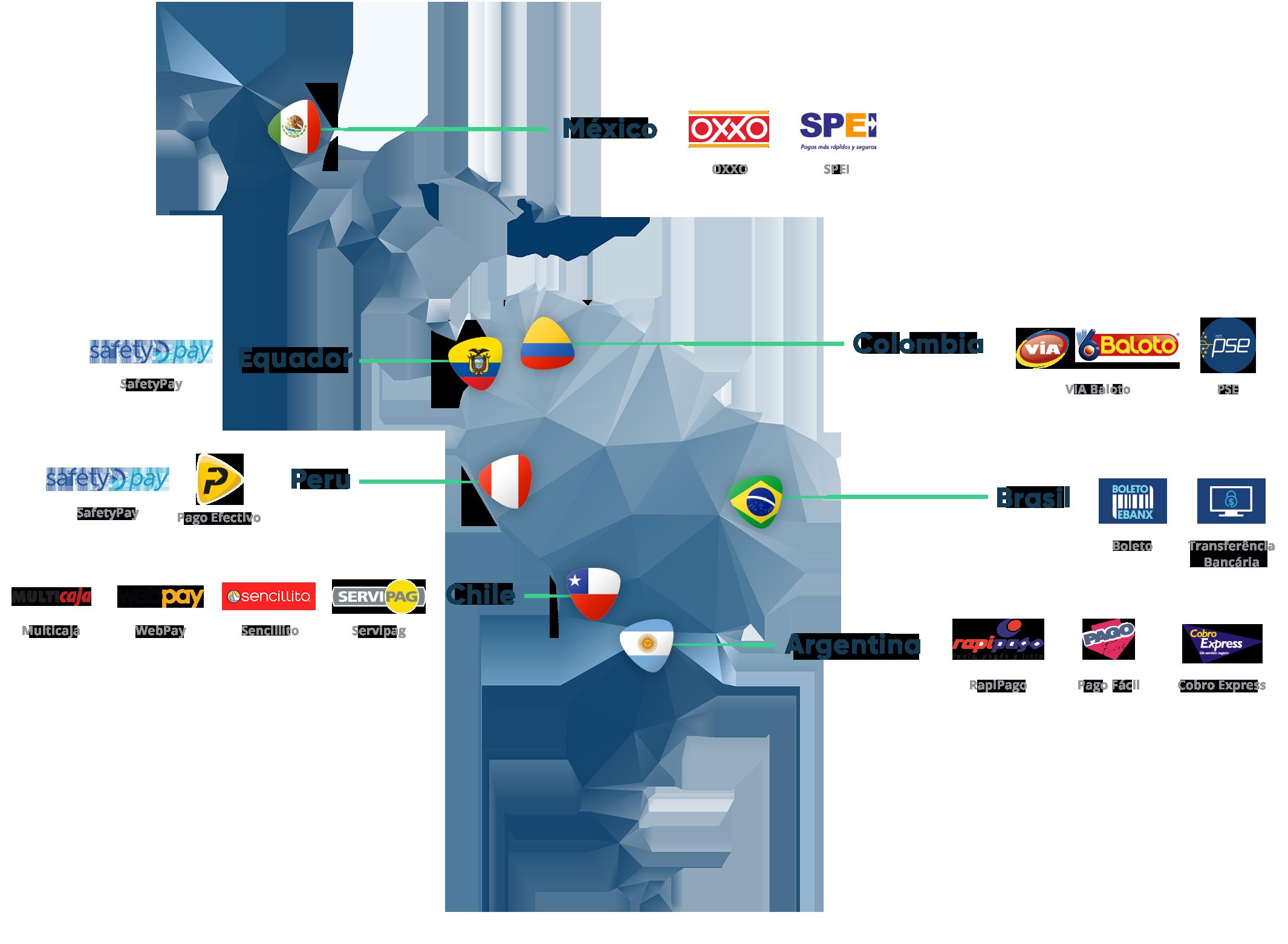 Métodos de Pagamento América Latina
