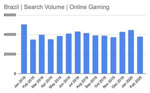 brazil search volume online gaming