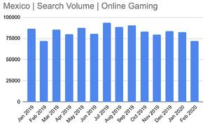 mexico search volume online gaming