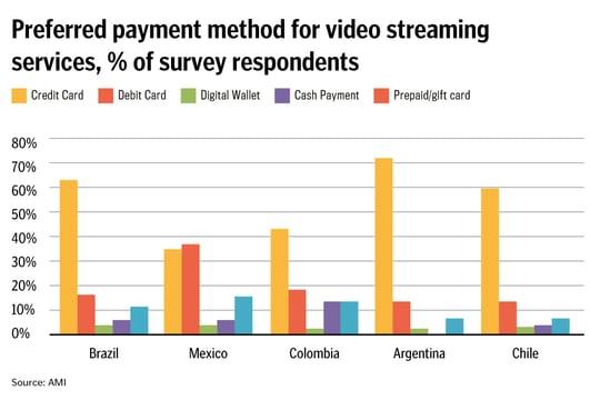 preferredpaymentforvideostreamingservice