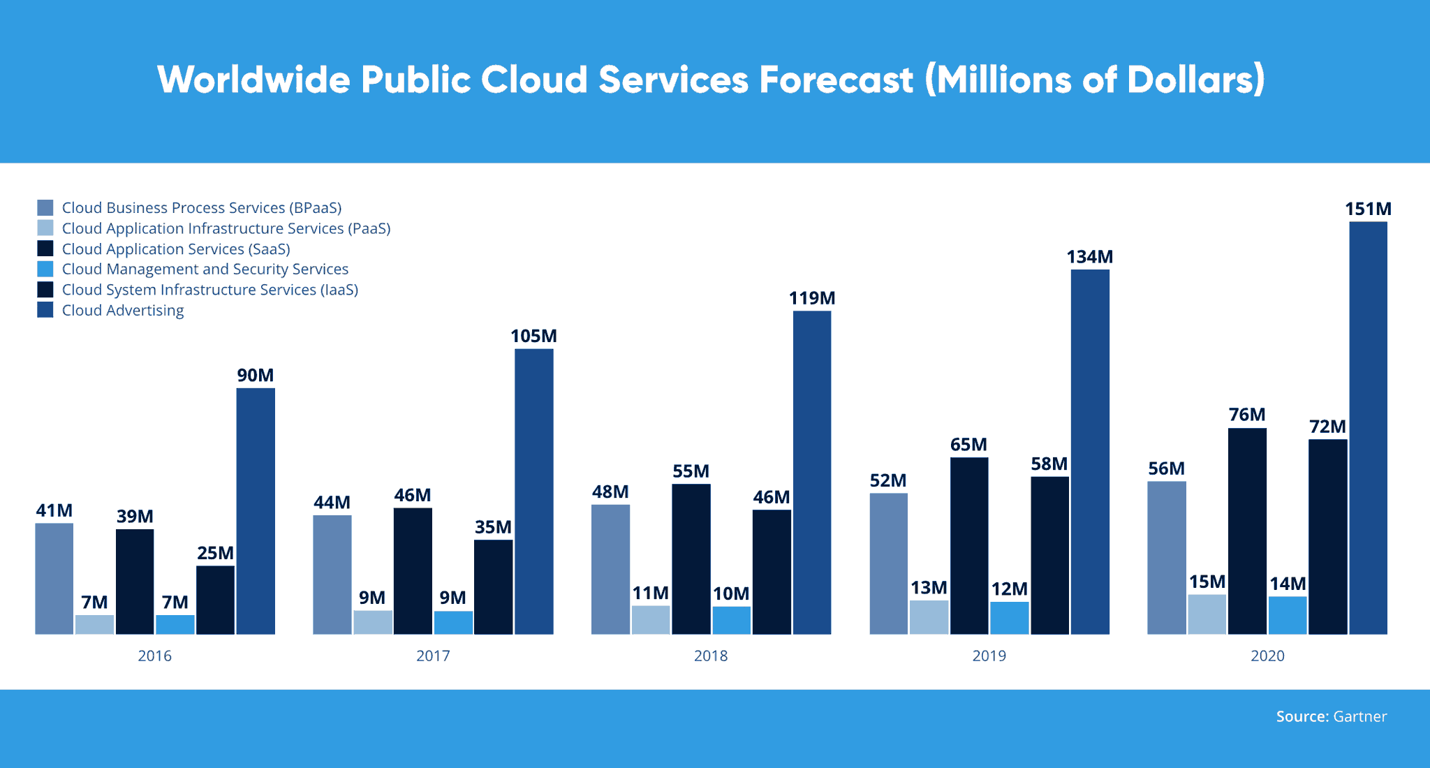 Worldwide Public Cloud Services Forecast (Millions of Dollars)