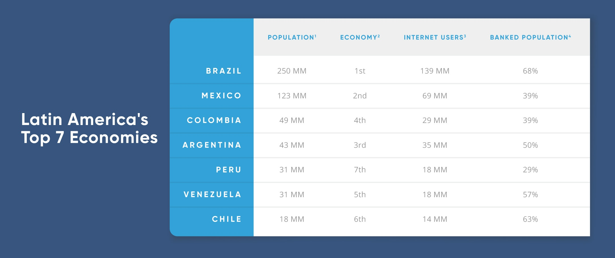 Top 7 Economies of Latin America