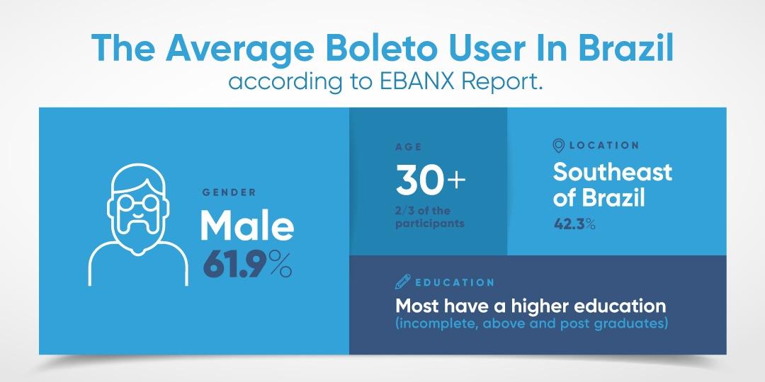 EBANX Report: Why Do Brazilians Still Pay Using Boleto Bancário?