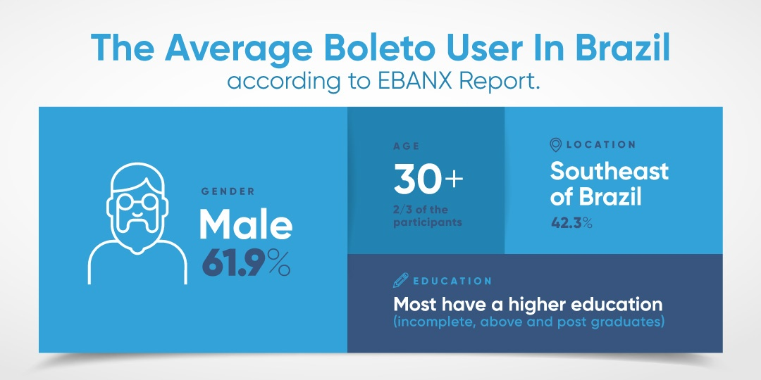 EBANX Report: Why Do Brazilians Still Pay Using Boleto Bancário?
