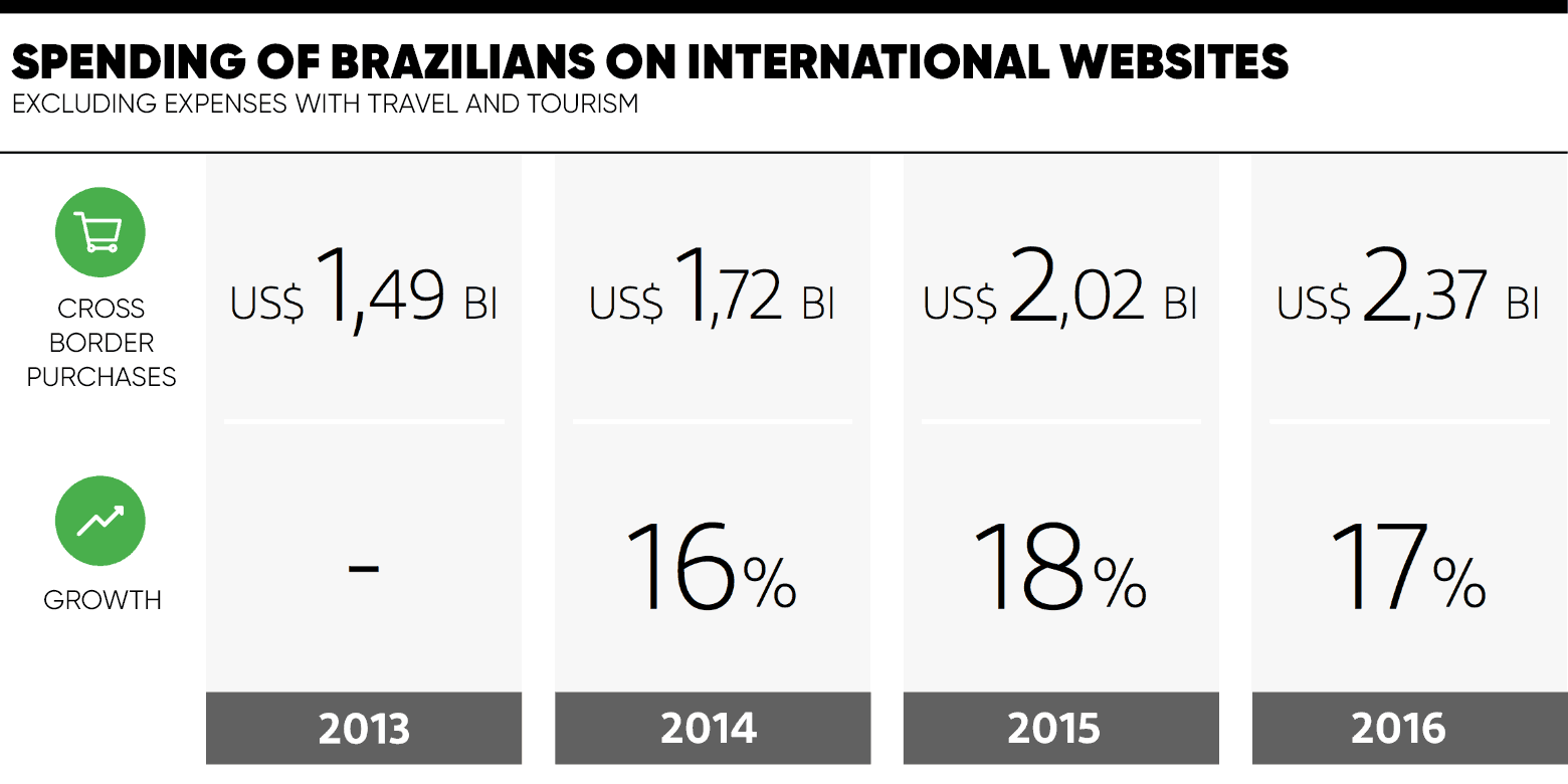 spending-of-brazilians-in-international-websites.png