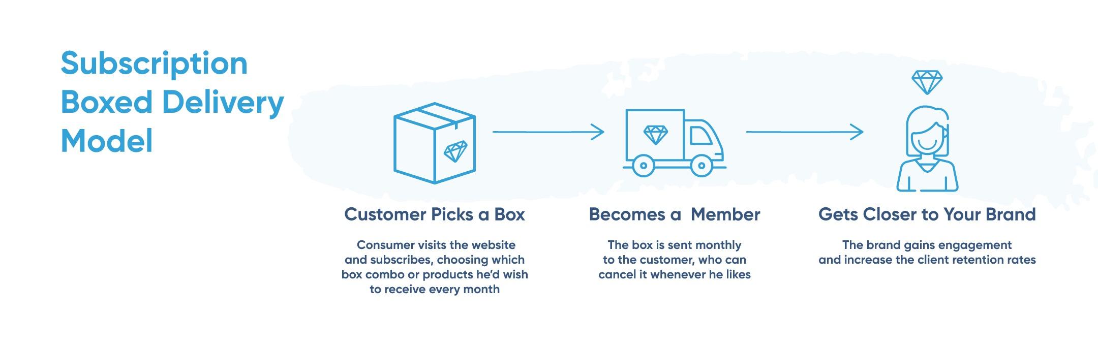 whitelabel_Ecommerce-Business-Models-DROPSHIPPING_wholesale_Merchandising_