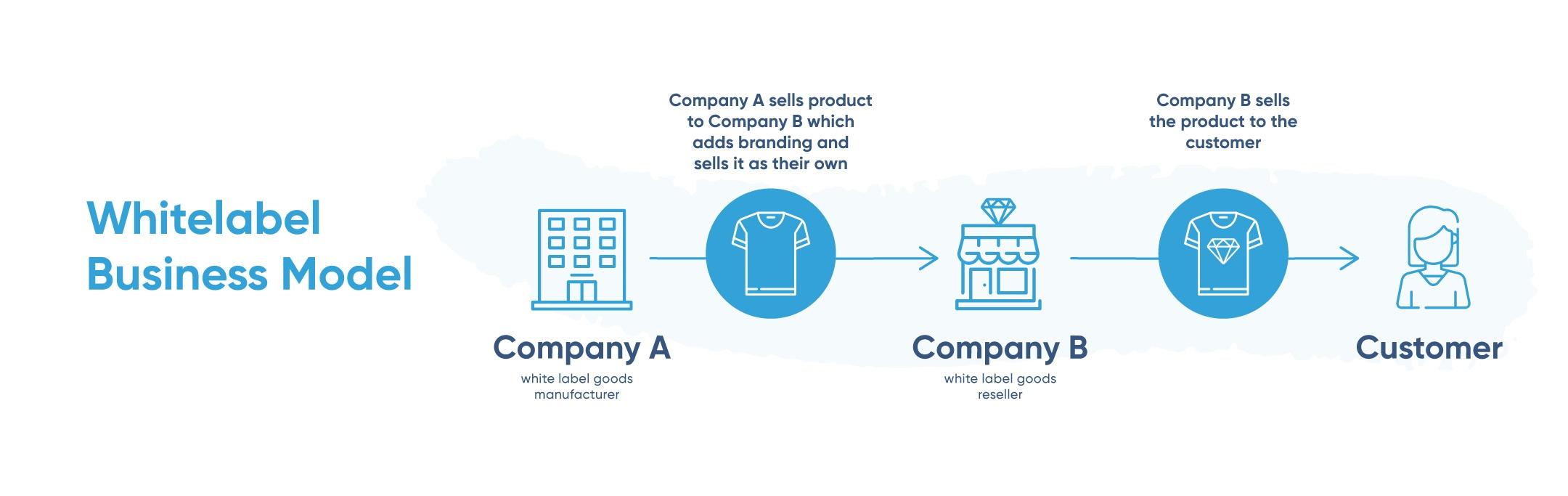 IMG_POST-Ecommerce-Business-Models-WHITELABEL.jpg