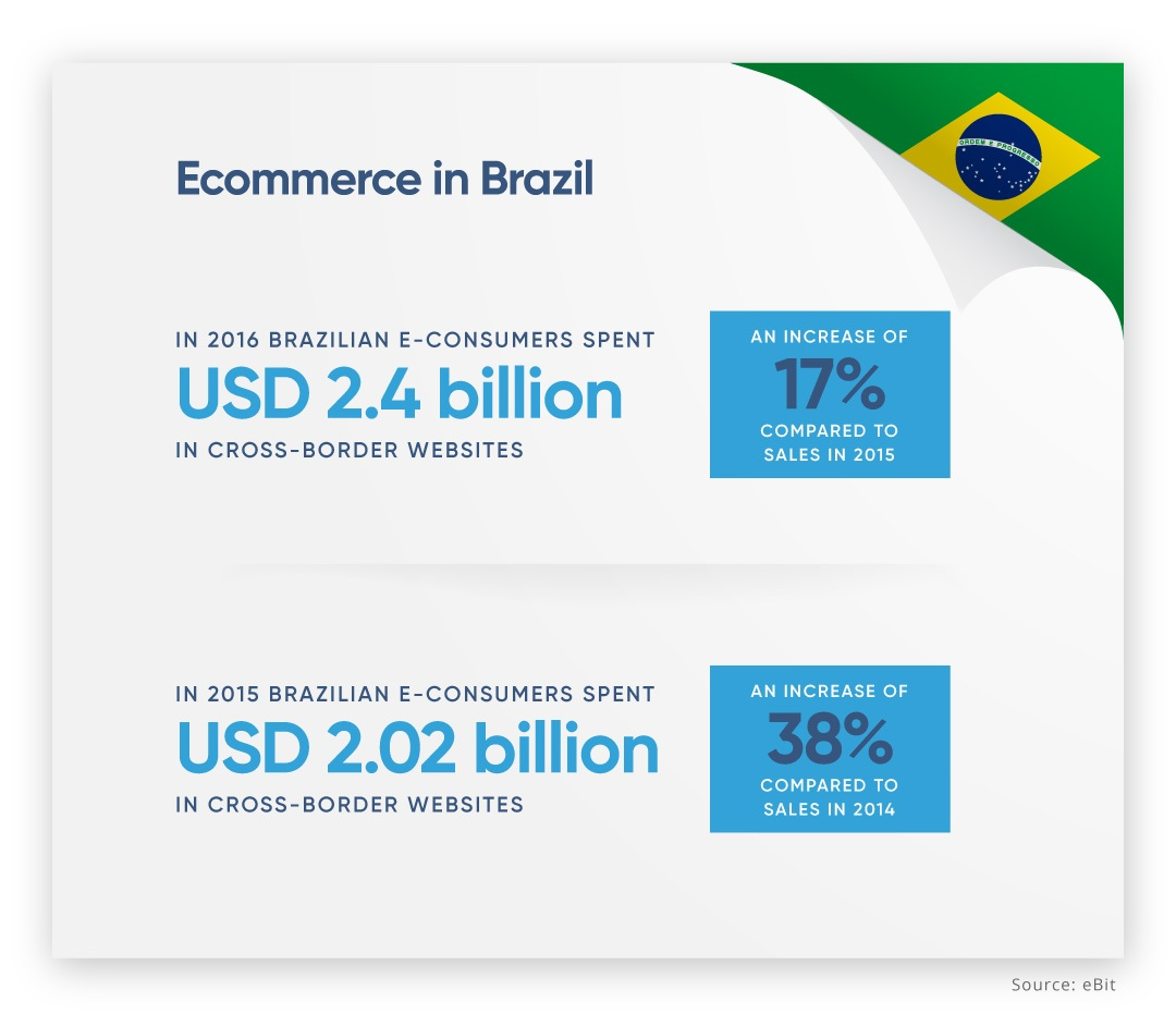 EBANX-Cross-border-ecommerce-brazil.jpg