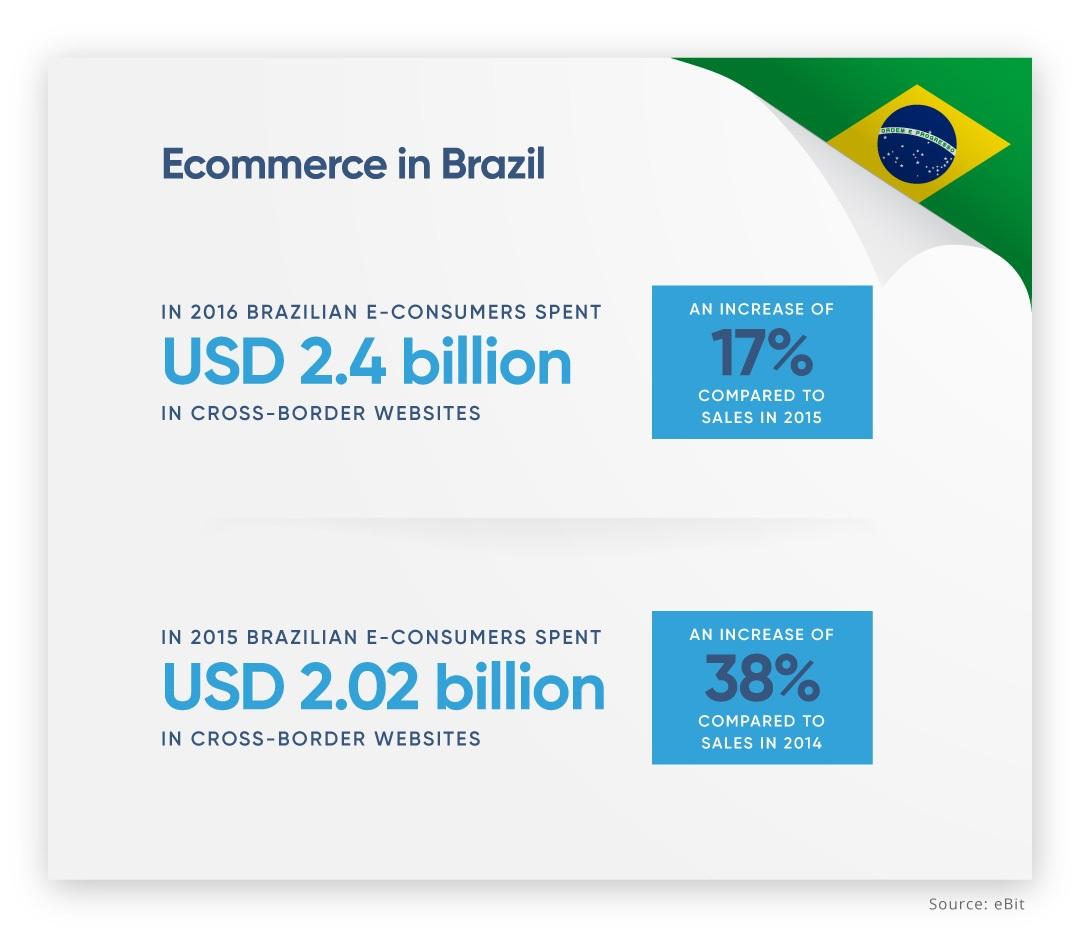 EBANX-Cross-border-ecommerce-brazil.jpg