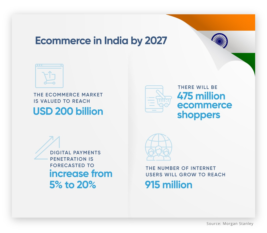 India-The Global Giant Leading e-commerce Spending
