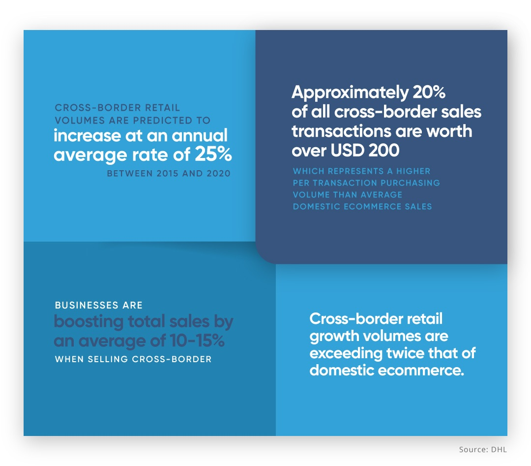 EBANX-Cross-border-ecommerce-overview cross-border-e-commerce- International Ecommerce