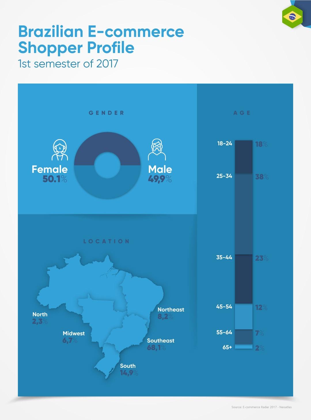 EBANX_brazilian_ecommerce_shopper_profile.jpg