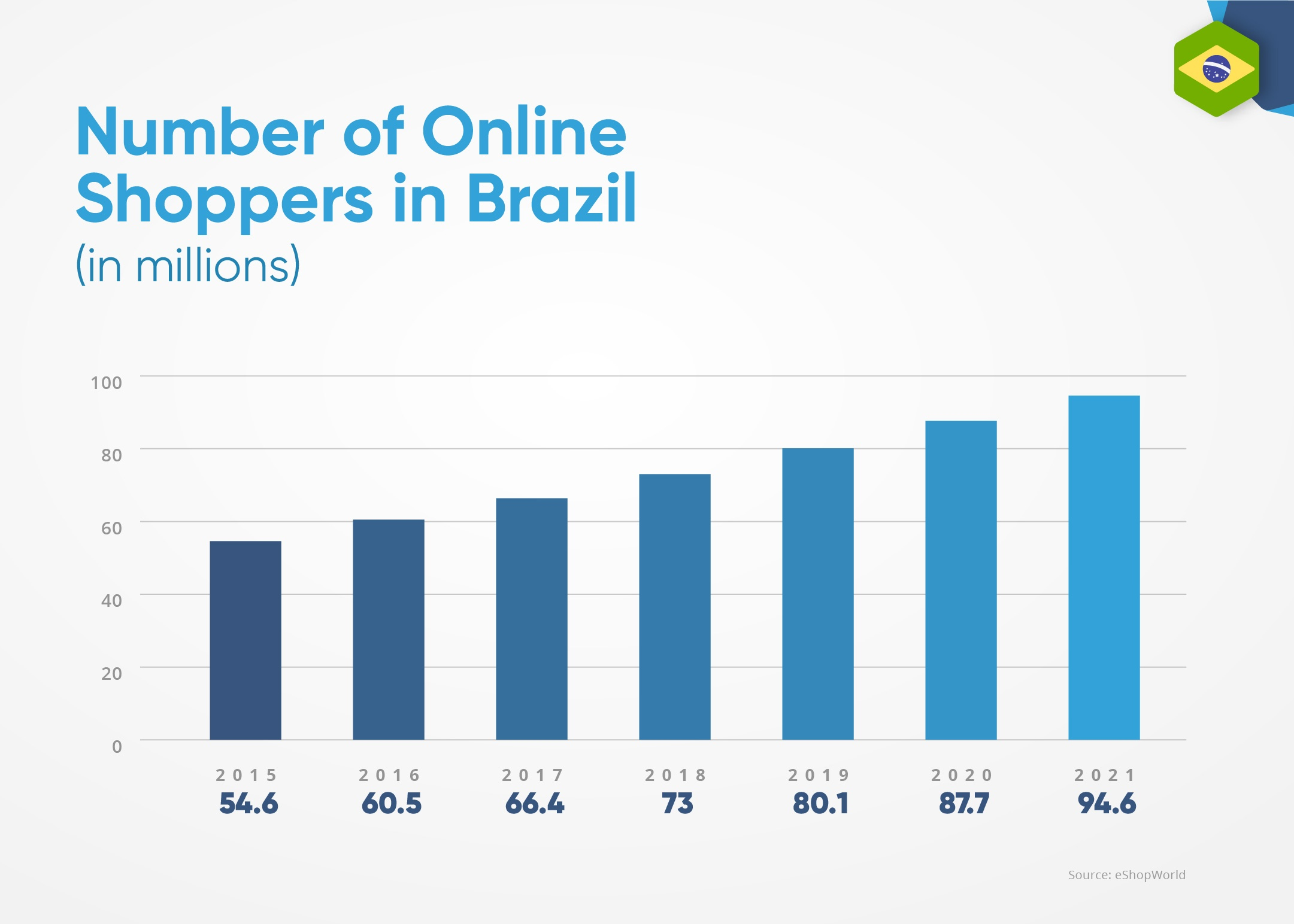 EBANX_number_of_online_shoppers_brazil_