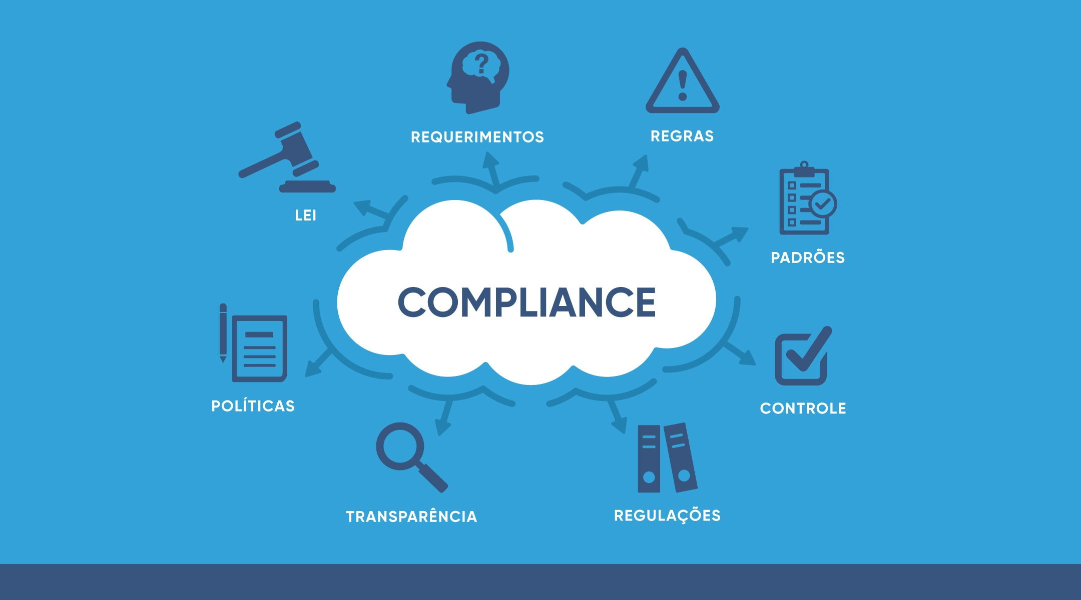 PCI Compliance in Ecommerce: What is it And Why Your Store Needs It - EBANX