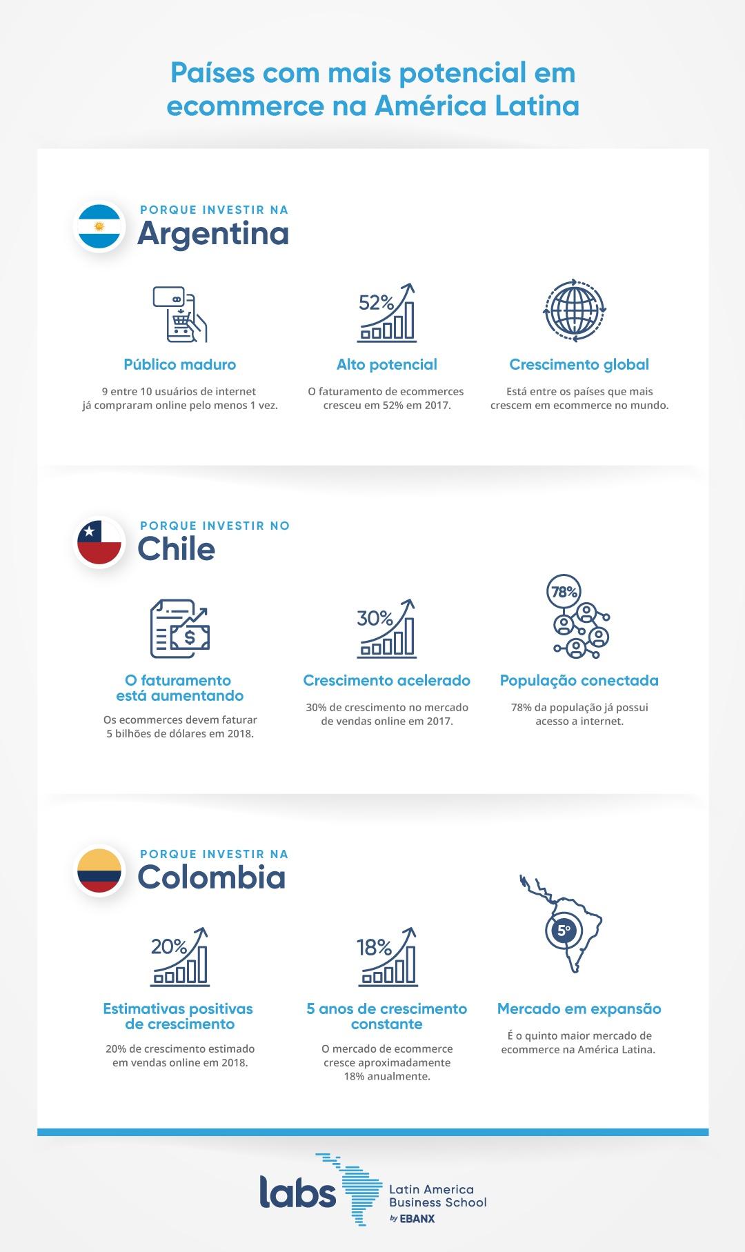 [Infográfico] Vender para o exterior: Conheça os países com mais potencial na América Latina.