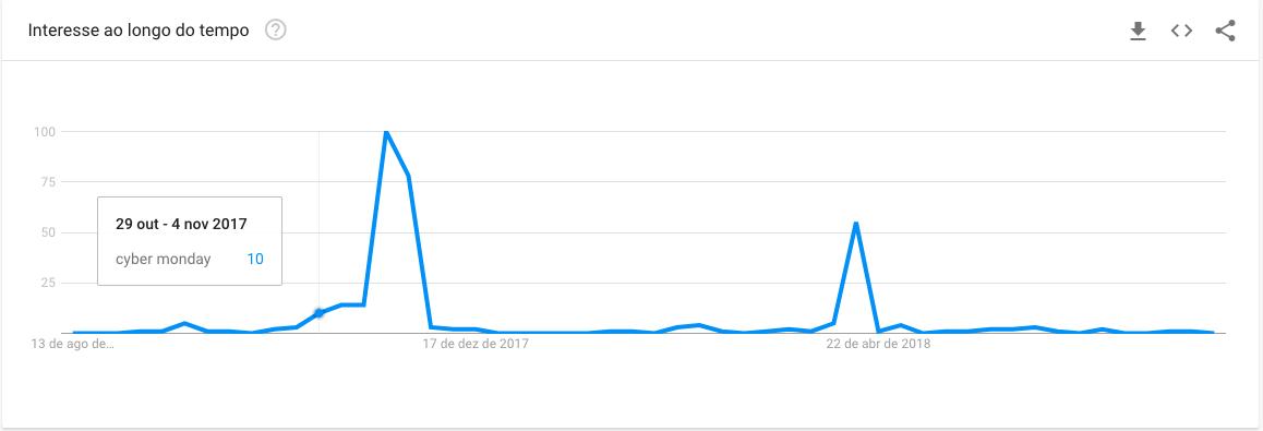 Gráfico_Trends_CyberMonday_Argentina