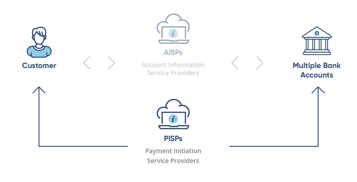 Payment Initiation Service Providers (PISPs)